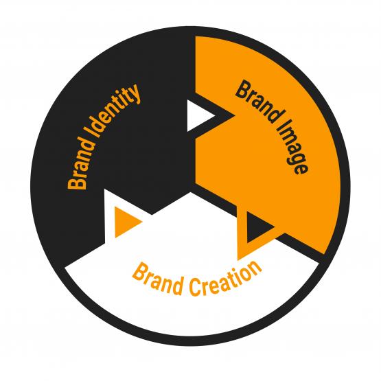 responsive-branding-infografik
